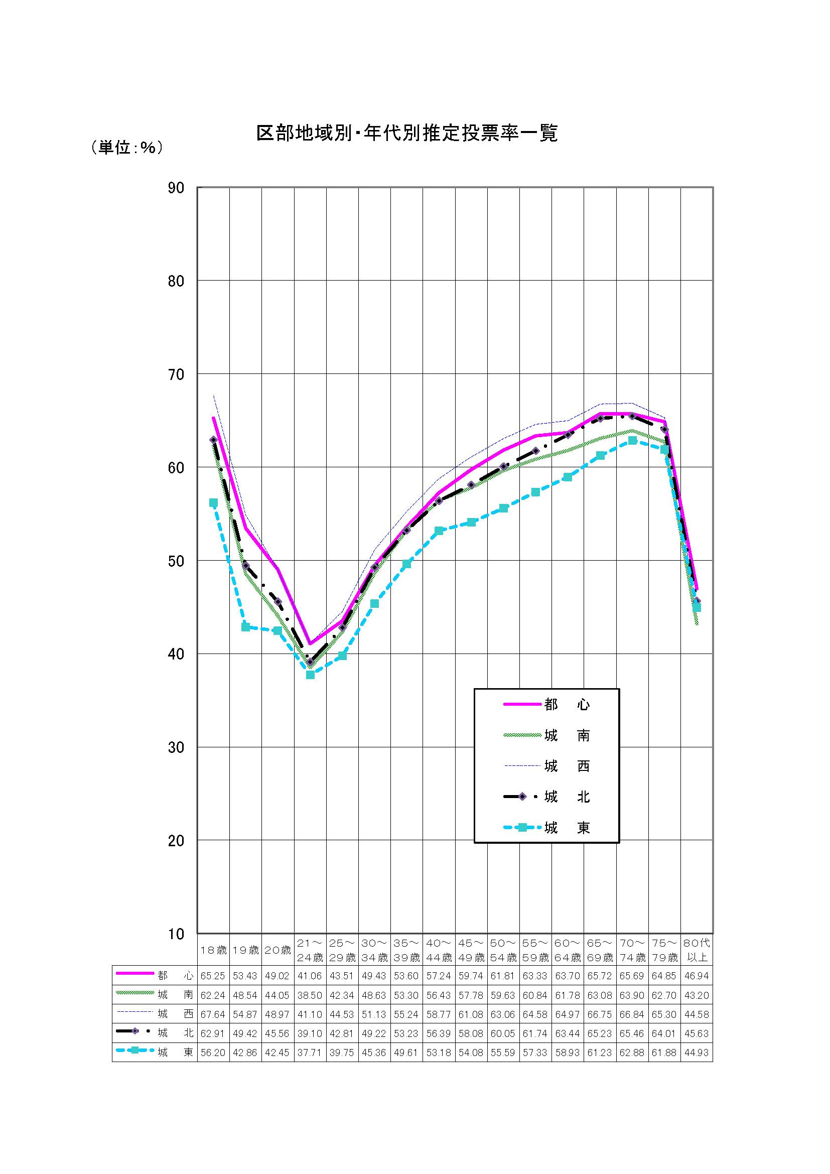 区部地域別・年代別推定投票率一覧(東京都知事選挙)