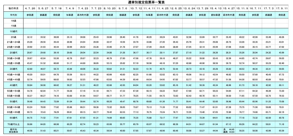 年代別推定投票率グラフ(選挙別) p2