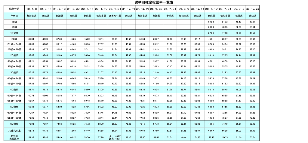 年代別推定投票率グラフ(選挙別) p3